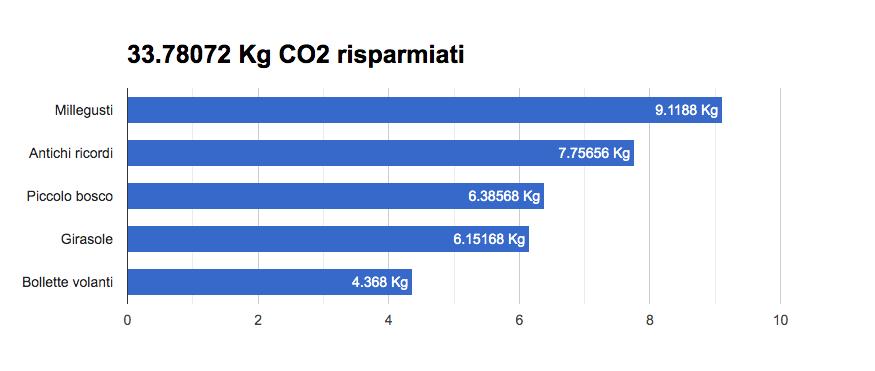 Conteggio CO2 risparmiati