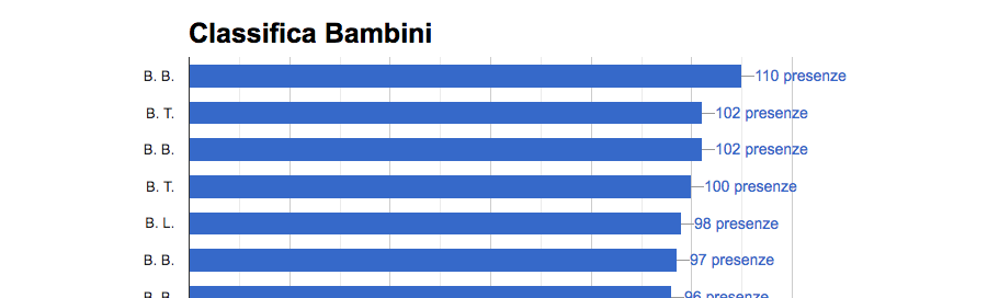 Classifica bambini